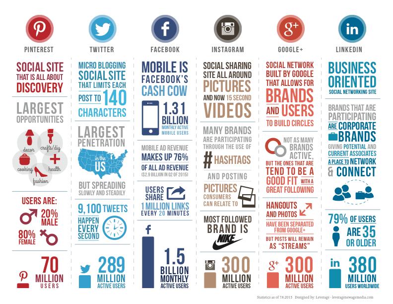 social-media-comparison-infographic